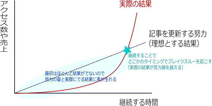 ブログの成長曲線
