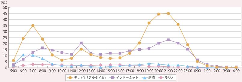 時間帯別インターネット利用率