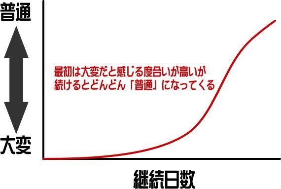 習慣化のグラフ