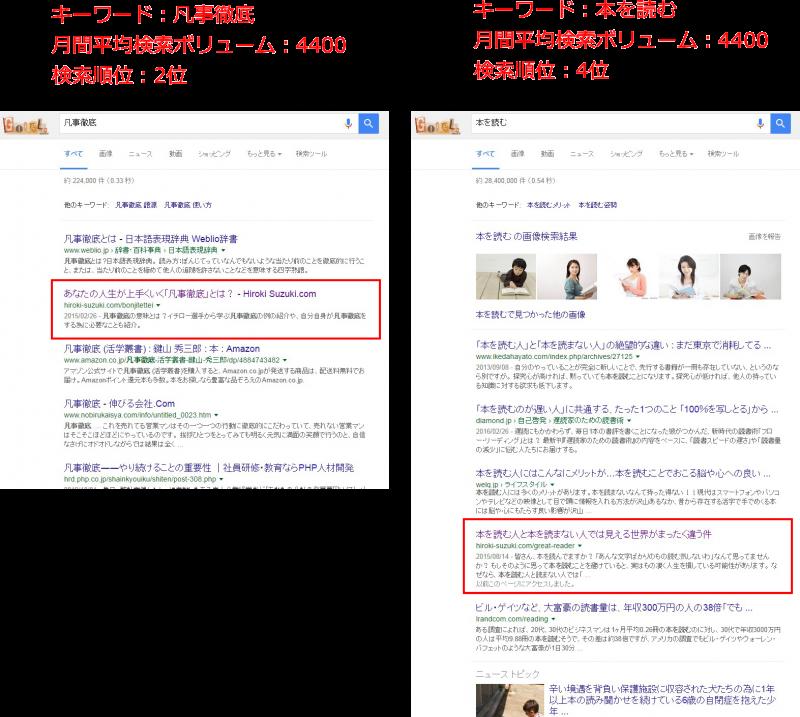 検索上位表示されている記事の例