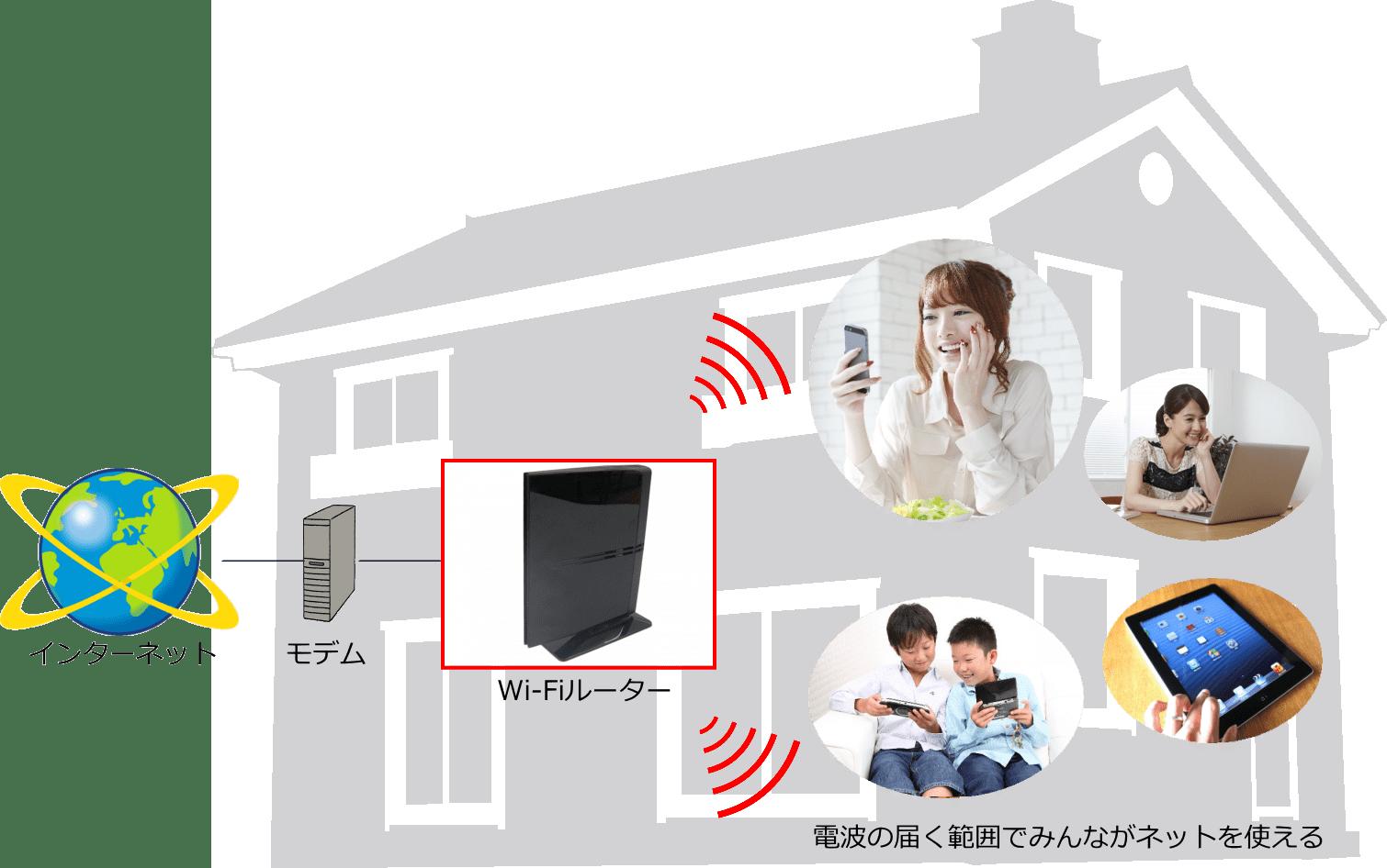 Wi-Fiルータがあれば電波の届く範囲でネットが使える