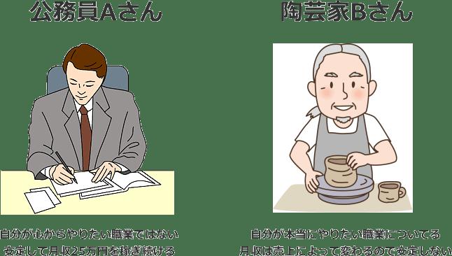 公務員Aさんと陶芸家Bさん